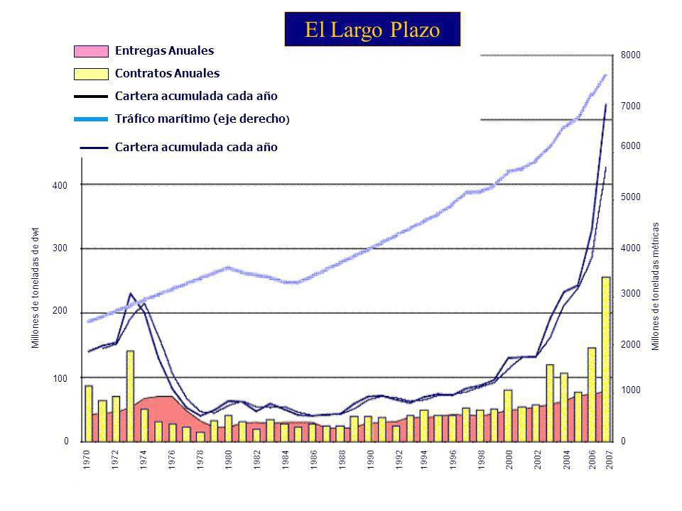 8 453 buques inactivos (1.350.000 teu) (2 de marzo de 2009) Fuente: Alphaliner 10, 7 % flota de Buques Portacontenedores