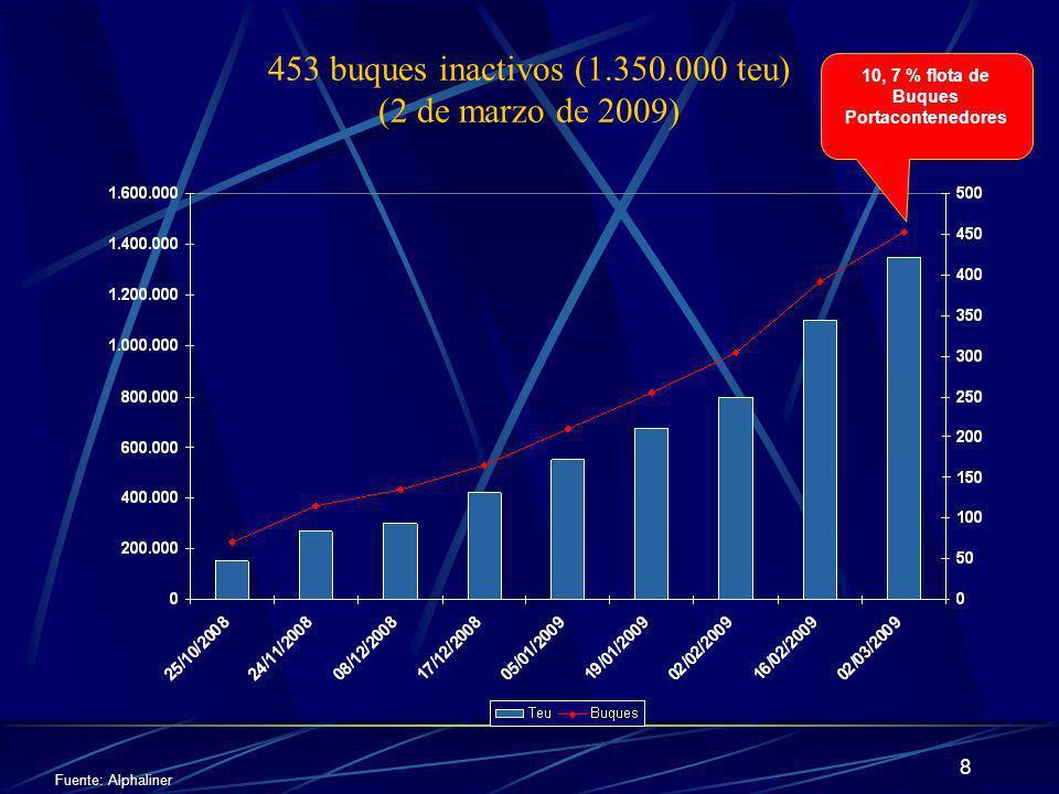 19 Cargas a granel Embarques de granos, subproductos y aceites 2000 – 2008 .