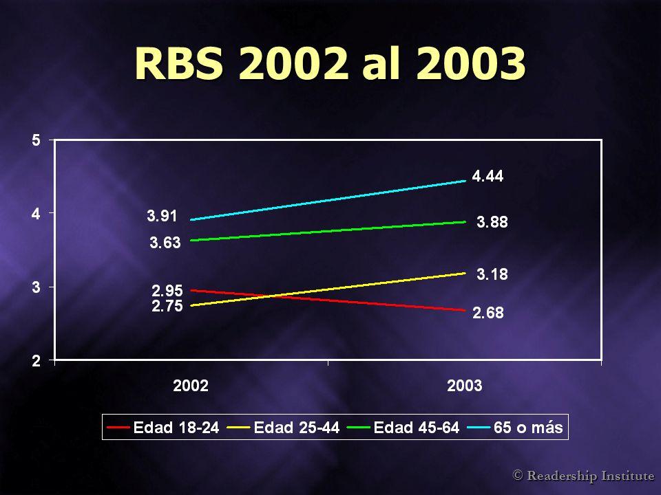RedEye Lanzamiento del RedEye:Lanzamiento del RedEye: –Octubre del 2002: la radio fue el primer medio para la gente de 18 a 34 años Hoy:Hoy: –Lectoría diaria es 280,000 en promedio –La acumulación semanal es de 680,000 aprox.