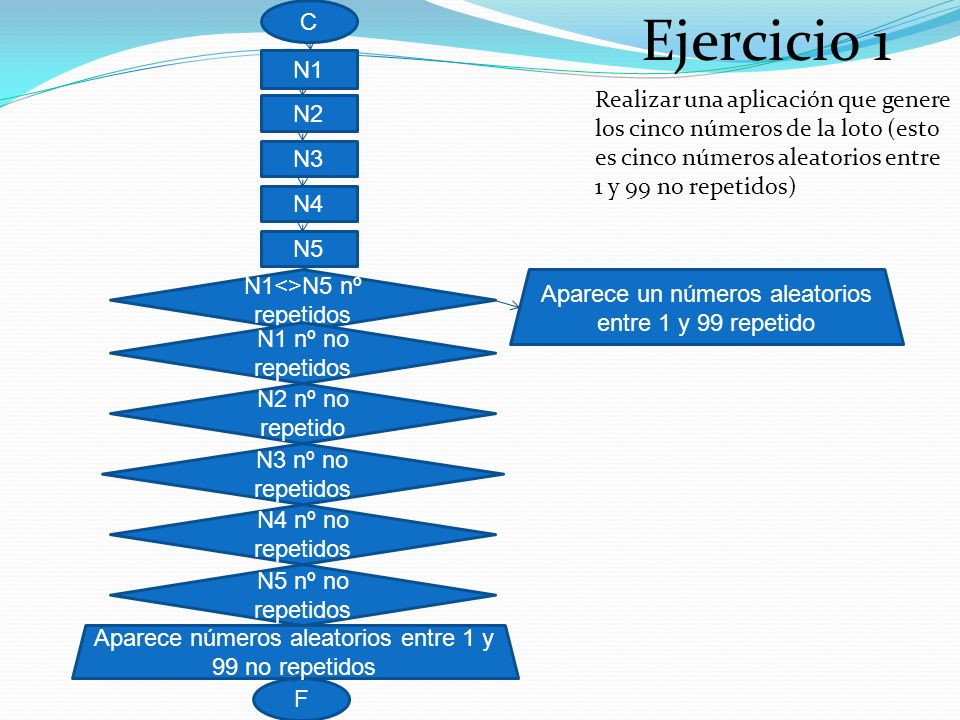 Ejercicio 1 Realizar una aplicación que genere los cinco números de la loto (esto es cinco números aleatorios entre 1 y 99 no repetidos) C F Aparece números aleatorios entre 1 y 99 no repetidos N3 nº no repetidos Aparece un números aleatorios entre 1 y 99 repetido N1<>N5 nº repetidos N2 nº no repetido N4 nº no repetidos N5 nº no repetidos N1 nº no repetidos N1 N2 N3 N4 N5