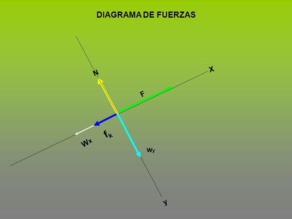 F fkfk wywy N X y DIAGRAMA DE FUERZAS WxWx