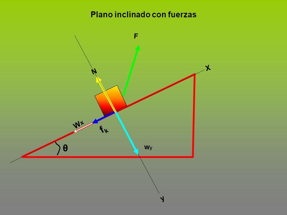 θ F fkfk wywy N X y Plano inclinado con fuerzas WxWx