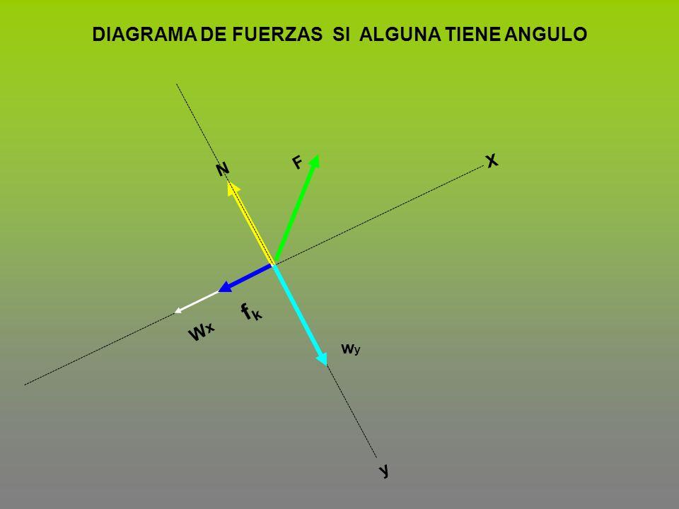 F fkfk wywy N X y DIAGRAMA DE FUERZAS SI ALGUNA TIENE ANGULO WxWx