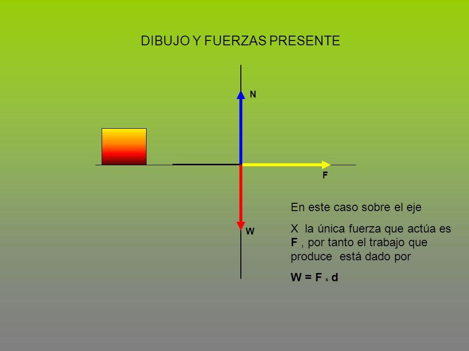 W F En este caso sobre el eje X la única fuerza que actúa es F, por tanto el trabajo que produce está dado por W = F x d DIBUJO Y FUERZAS PRESENTE N