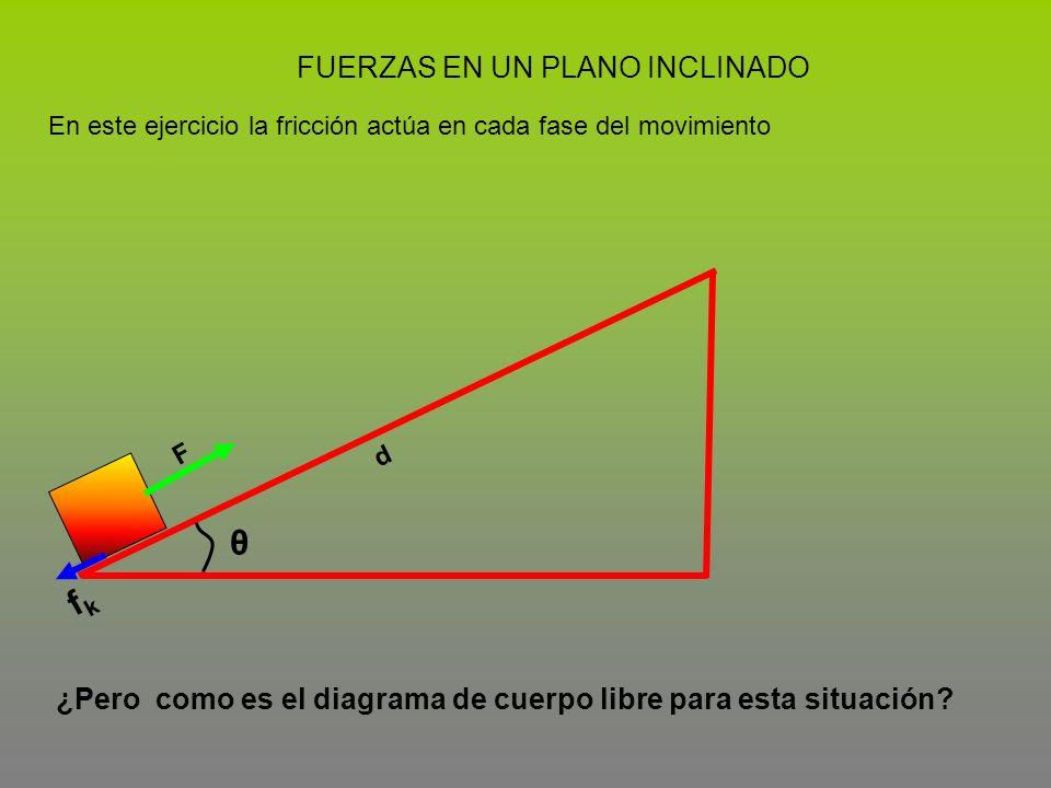 FUERZAS EN UN PLANO INCLINADO En este ejercicio la fricción actúa en cada fase del movimiento d θ F fkfk ¿Pero como es el diagrama de cuerpo libre par