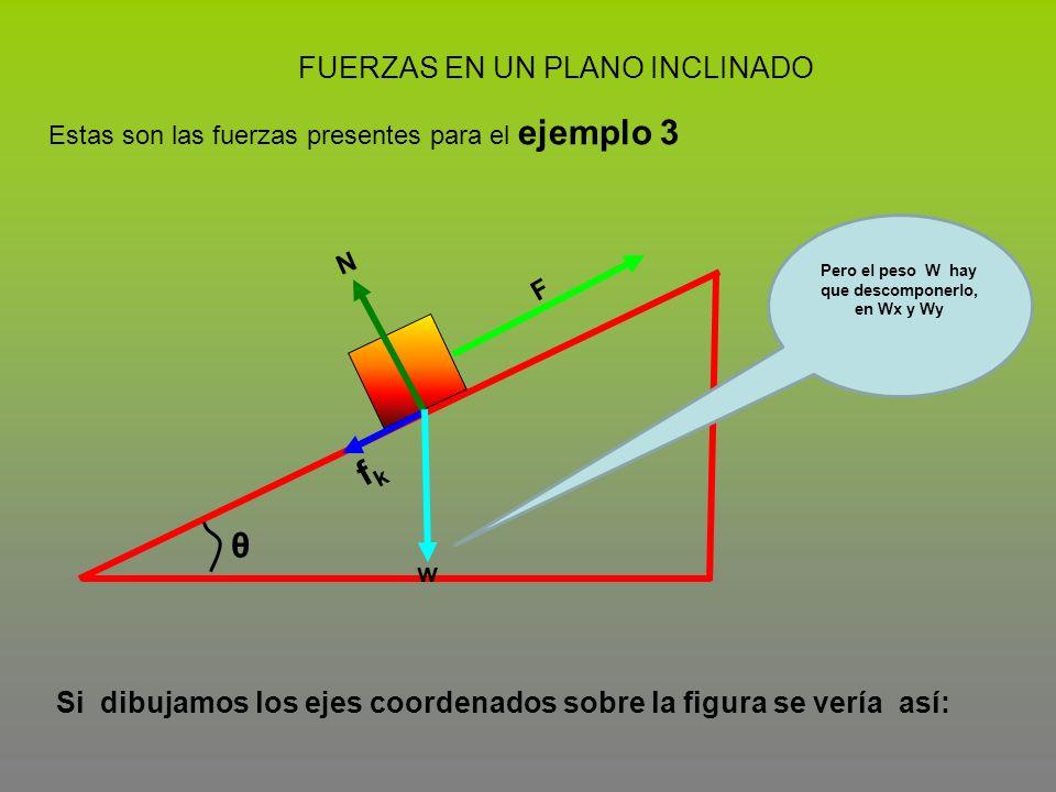 FUERZAS EN UN PLANO INCLINADO Estas son las fuerzas presentes para el ejemplo 3 θ F fkfk Si dibujamos los ejes coordenados sobre la figura se vería as