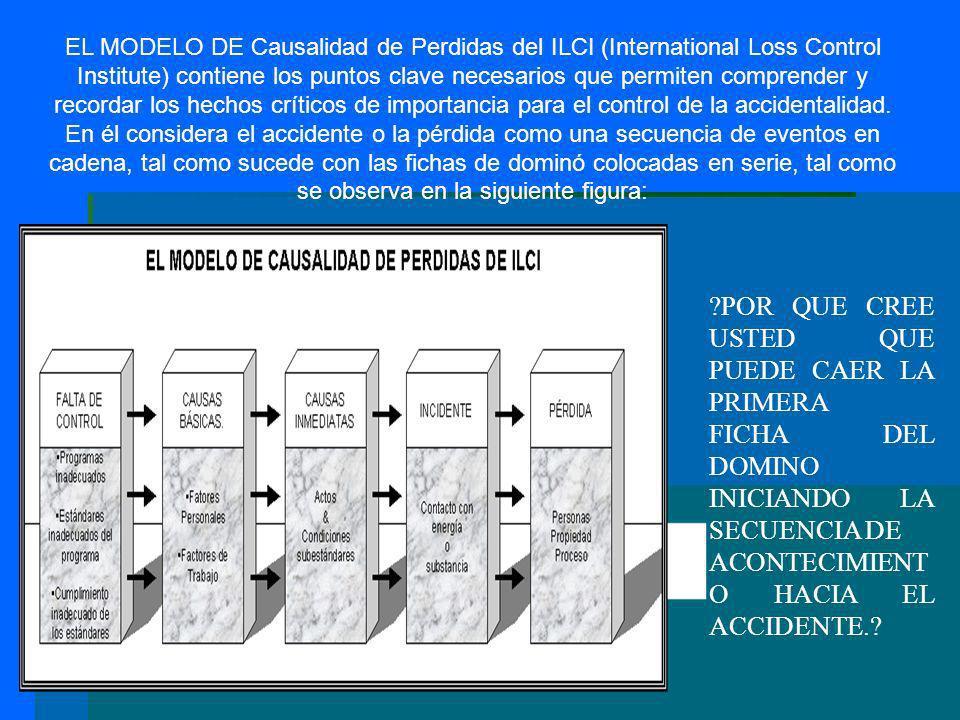 EL MODELO DE Causalidad de Perdidas del ILCI (International Loss Control Institute) contiene los puntos clave necesarios que permiten comprender y rec