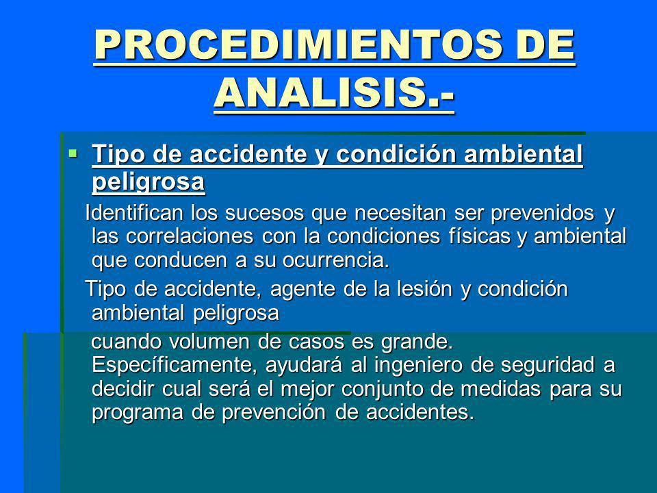 PROCEDIMIENTOS DE ANALISIS.- Tipo de accidente y condición ambiental peligrosa Tipo de accidente y condición ambiental peligrosa Identifican los suces