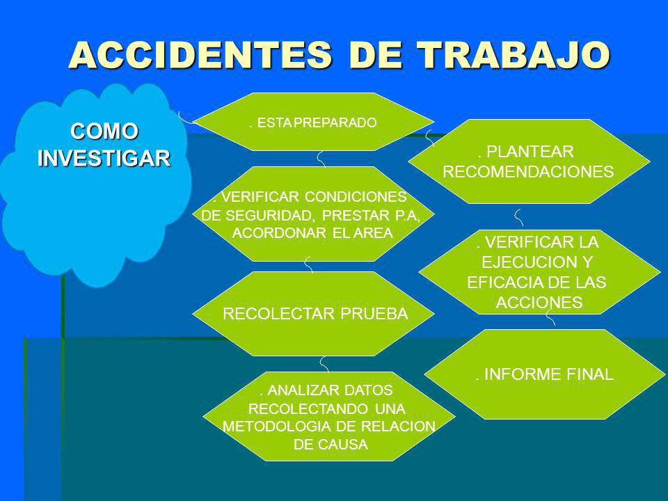 INVESTIGACION DEL ACCIDENTE DE TRABAJO INCIDENTE LABORAL RES.