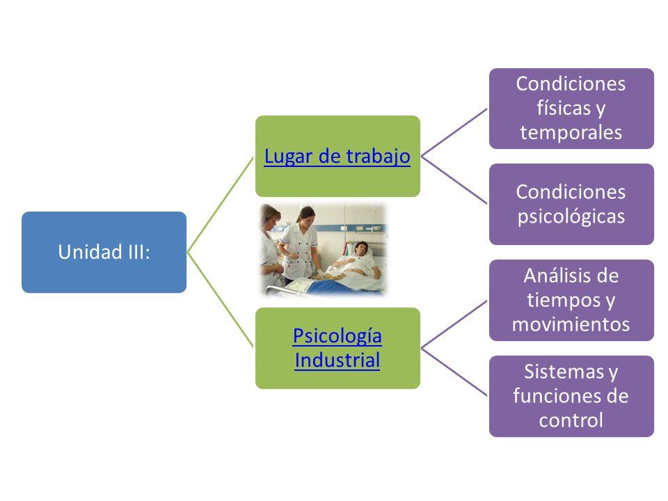 Unidad III:Lugar de trabajo Condiciones físicas y temporales Condiciones psicológicas Psicología Industrial Análisis de tiempos y movimientos Sistemas