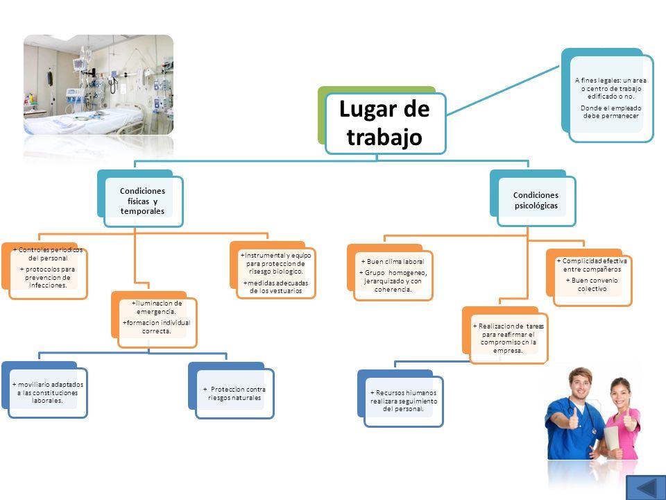 Lugar de trabajo Condiciones físicas y temporales + Controles periodicos del personal + protocolos para prevencion de infecciones. +iluminacion de eme