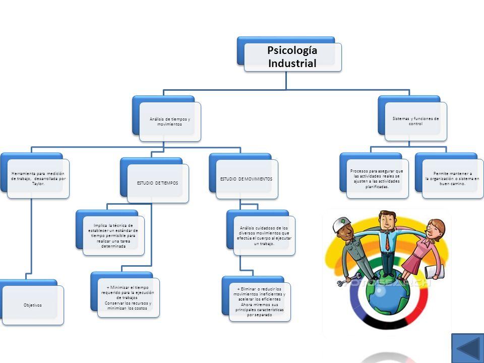 Psicología Industrial Análisis de tiempos y movimientos Herramienta para medición de trabajo, desarrollada por Taylor. ObjetivosESTUDIO DE TIEMPOS Imp