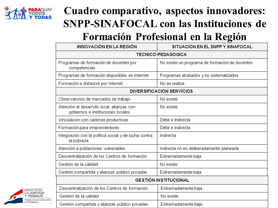 INNOVACIÓN EN LA REGIÓNSITUACION EN EL SNPP Y SINAFOCAL TECNICO-PEDAGOGICA Programas de formación de docentes por competencias No existe un programa d