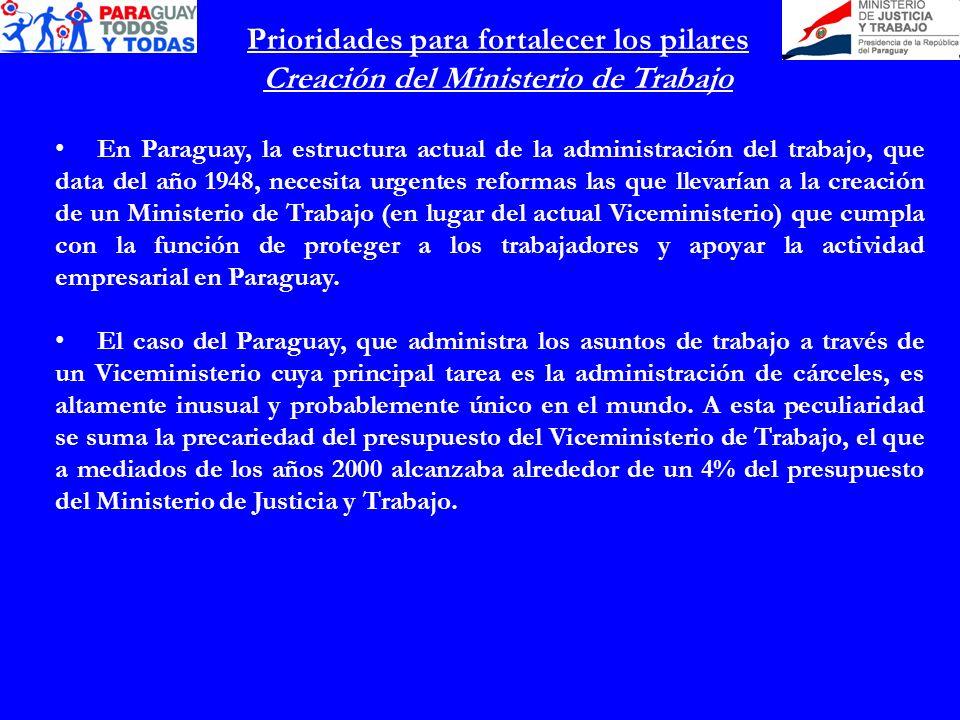 Prioridades para fortalecer los pilares Creación del Ministerio de Trabajo En Paraguay, la estructura actual de la administración del trabajo, que data del año 1948, necesita urgentes reformas las que llevarían a la creación de un Ministerio de Trabajo (en lugar del actual Viceministerio) que cumpla con la función de proteger a los trabajadores y apoyar la actividad empresarial en Paraguay.