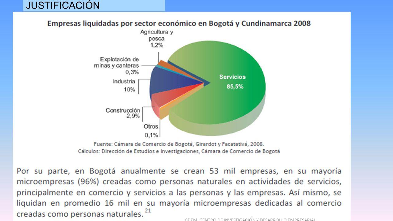 JUSTIFICACIÓN CDEM CENTRO DE INVESTIGACIÓN Y DESARROLLO EMPRESARIAL