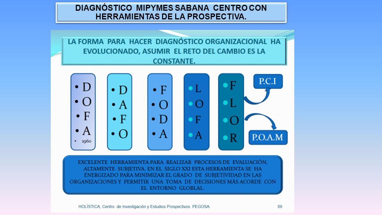 DIAGNÓSTICO MIPYMES SABANA CENTRO CON HERRAMIENTAS DE LA PROSPECTIVA. CDEM CENTRO DE INVESTIGACIÓN Y DESARROLLO EMPRESARIAL