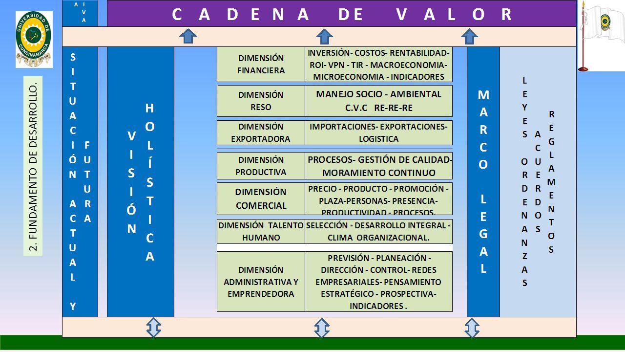2. FUNDAMENTO DE DESARROLLO.