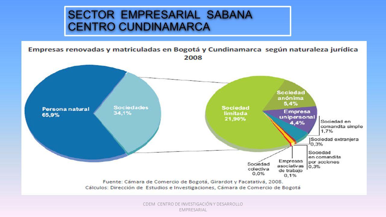 SECTOR EMPRESARIAL SABANA CENTRO CUNDINAMARCA CDEM CENTRO DE INVESTIGACIÓN Y DESARROLLO EMPRESARIAL