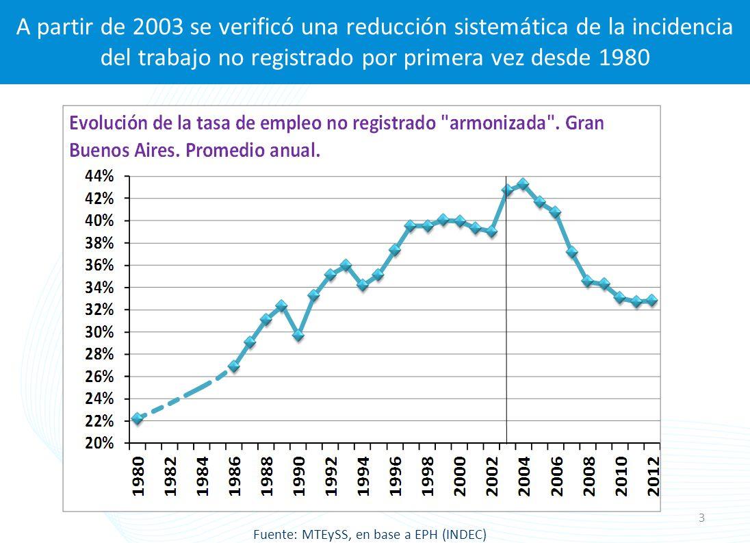 Expansión sistemática del empleo registrado en el sector privado a partir de 2003 Fuente: MTEySS, en base a SIPA (AFIP) 4