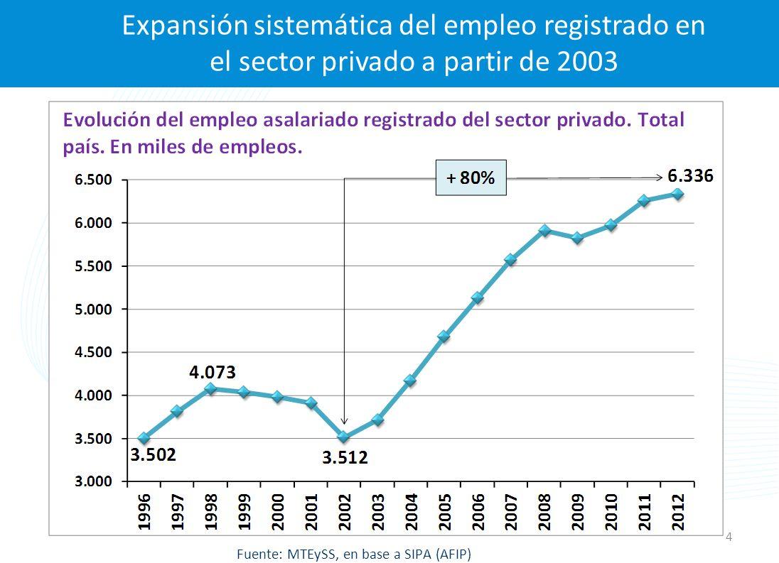 En los últimos 10 años la mayor parte del empleo creado fue registrado Fuente: MTEySS, en base a EPH (INDEC) 5