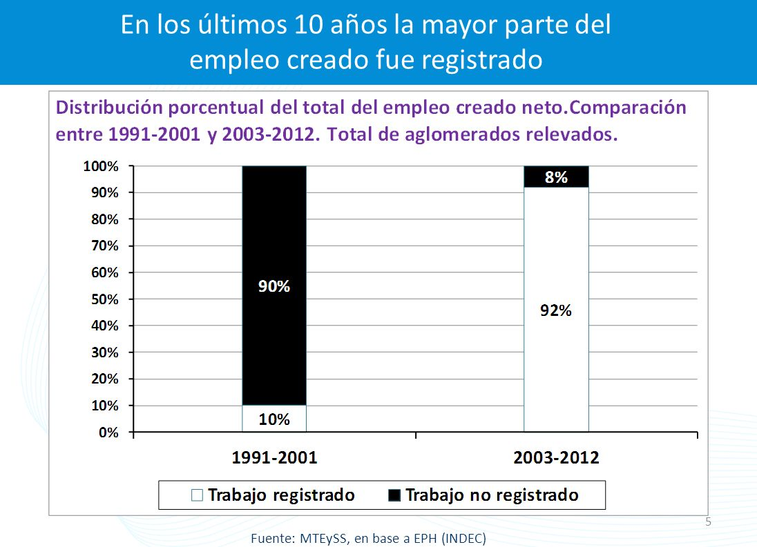 Cambios a Nivel del Poder Ejecutivo Nacional 2003-2013: 1.Concientización y difusión sobre los daños económicos y sociales que produce el trabajo no registrado a trabajadores, empresas y Estado.