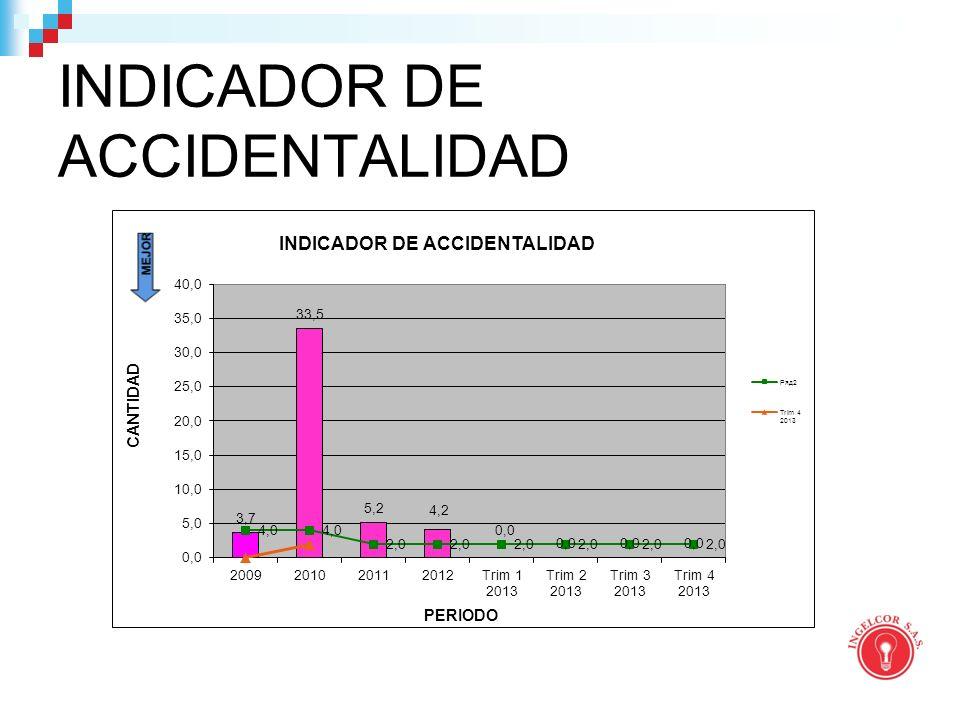 INDICADOR DE ACCIDENTALIDAD
