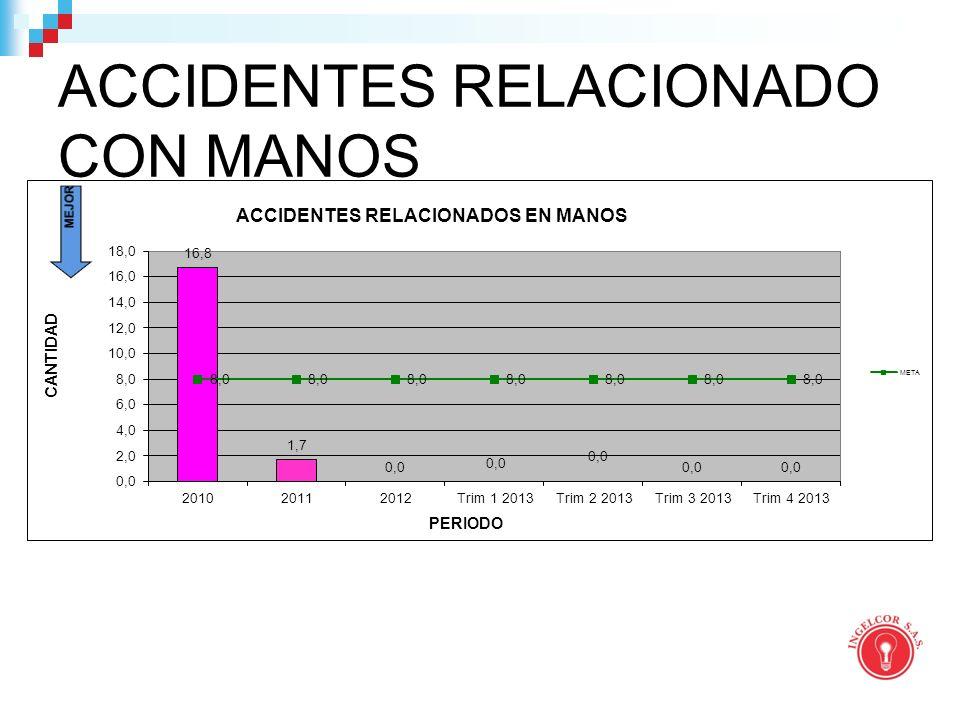 ACCIDENTES RELACIONADO CON MANOS