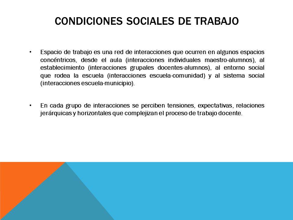 CONDICIONES SOCIALES DE TRABAJO Espacio de trabajo es una red de interacciones que ocurren en algunos espacios concéntricos, desde el aula (interaccio