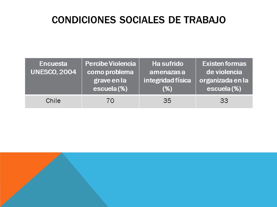 CONDICIONES SOCIALES DE TRABAJO Encuesta UNESCO, 2004 Percibe Violencia como problema grave en la escuela (%) Ha sufrido amenazas a integridad física