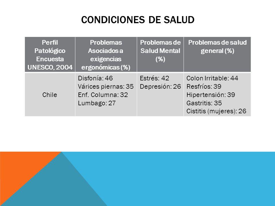 CONDICIONES DE SALUD Perfil Patológico Encuesta UNESCO, 2004 Problemas Asociados a exigencias ergonómicas (%) Problemas de Salud Mental (%) Problemas