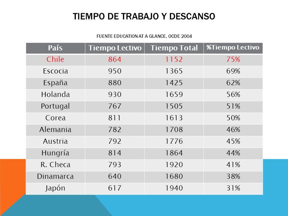 TIEMPO DE TRABAJO Y DESCANSO FUENTE EDUCATION AT A GLANCE, OCDE 2004 PaísTiempo LectivoTiempo Total %Tiempo Lectivo Chile864115275% Escocia950136569%