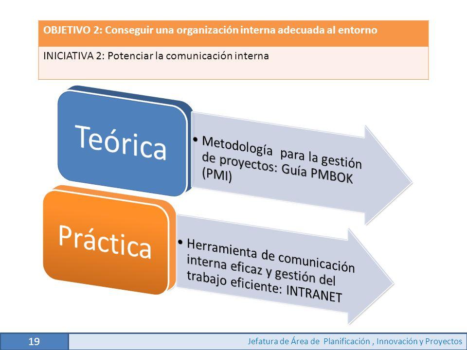 19 Jefatura de Área de Planificación, Innovación y Proyectos Reuniones de Área para determinar objetivos OBJETIVO 2: Conseguir una organización interna adecuada al entorno INICIATIVA 2: Potenciar la comunicación interna