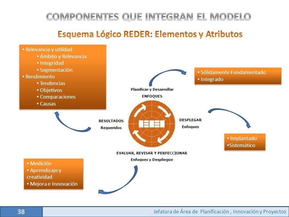 Medición Aprendizaje y creatividad Mejora e Innovación Medición Aprendizaje y creatividad Mejora e Innovación Relevancia y utilidad Ámbito y Relevancia Integridad Segmentación Rendimiento Tendencias Objetivos Comparaciones Causas Relevancia y utilidad Ámbito y Relevancia Integridad Segmentación Rendimiento Tendencias Objetivos Comparaciones Causas Sólidamente Fundamentado Integrado Sólidamente Fundamentado Integrado Implantado Sistemático Implantado Sistemático 38 Jefatura de Área de Planificación, Innovación y Proyectos