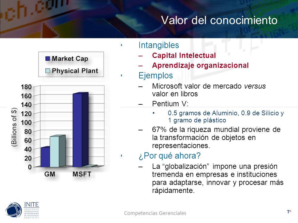 Competencias Gerenciales Valor del conocimiento Intangibles –Capital Intelectual –Aprendizaje organizacional Ejemplos –Microsoft valor de mercado vers