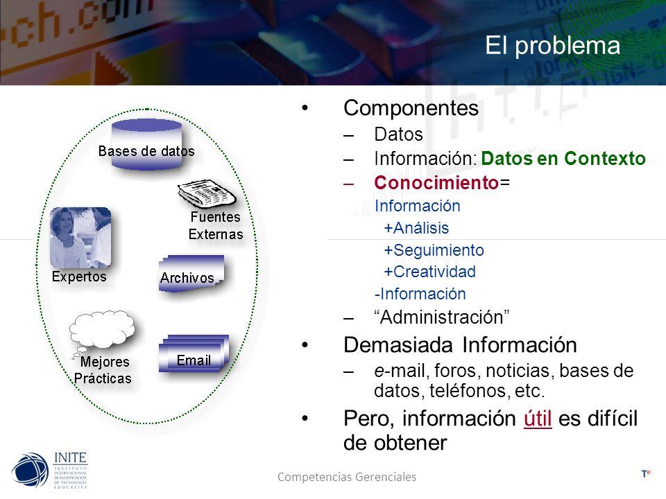 Competencias Gerenciales El problema Componentes –Datos –Información: Datos en Contexto –Conocimiento= Información +Análisis +Seguimiento +Creatividad