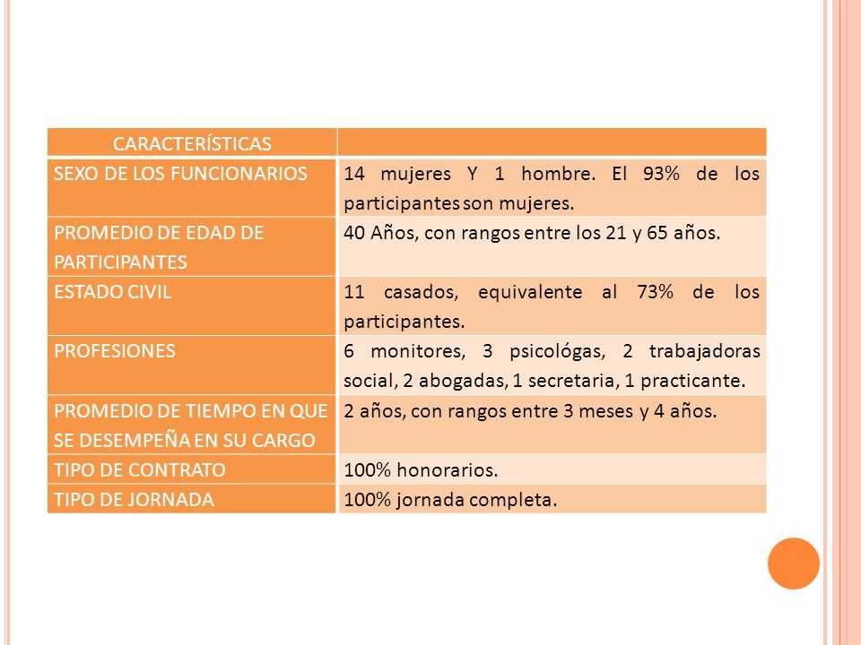 CARACTERÍSTICAS SEXO DE LOS FUNCIONARIOS 14 mujeres Y 1 hombre.