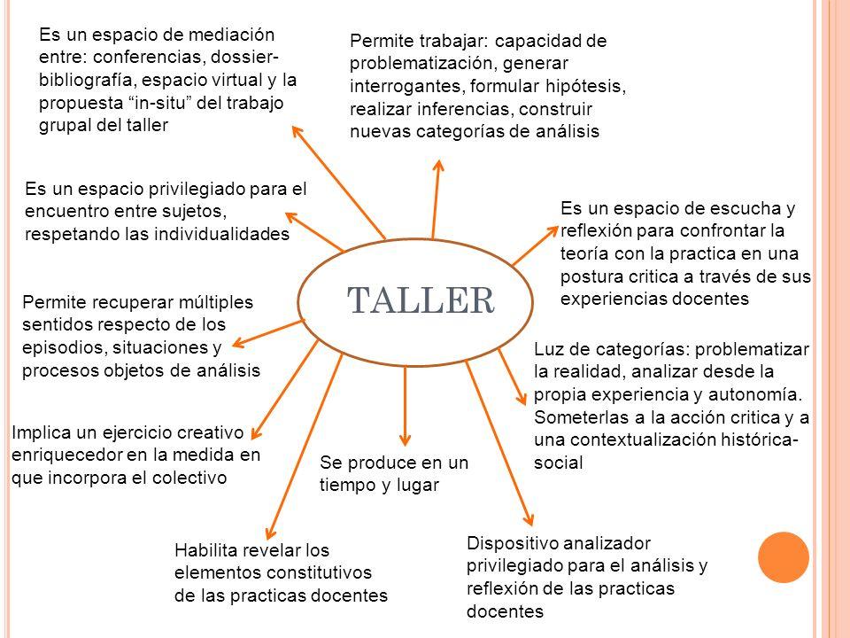 TALLER Es un espacio de mediación entre: conferencias, dossier- bibliografía, espacio virtual y la propuesta in-situ del trabajo grupal del taller Es