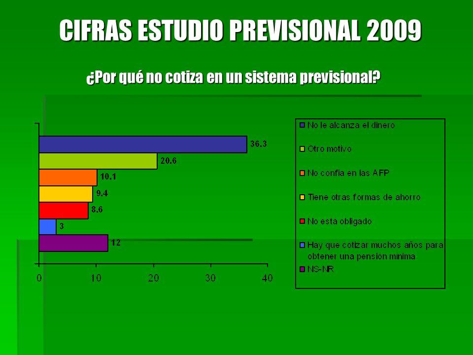 ¿Por qué no cotiza en un sistema previsional? CIFRAS ESTUDIO PREVISIONAL 2009