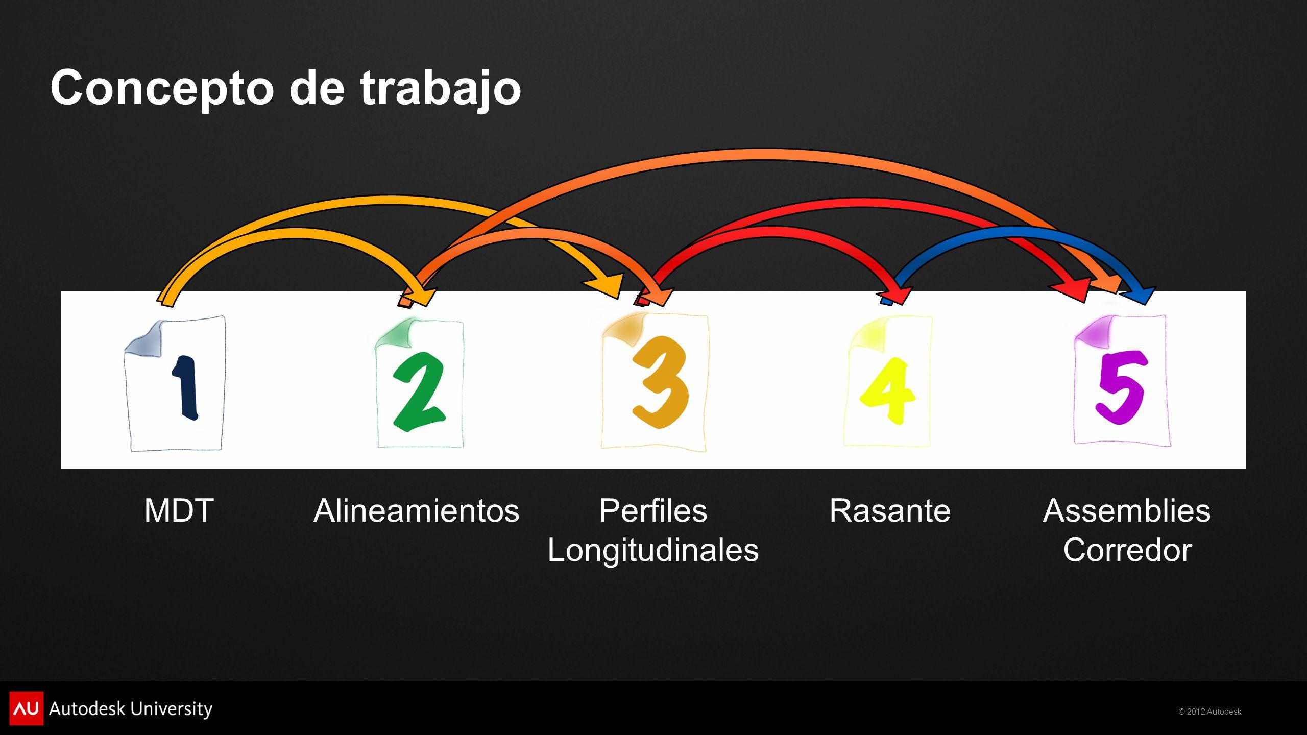 © 2012 Autodesk Concepto de trabajo MDTAlineamientosPerfiles Longitudinales RasanteAssemblies Corredor