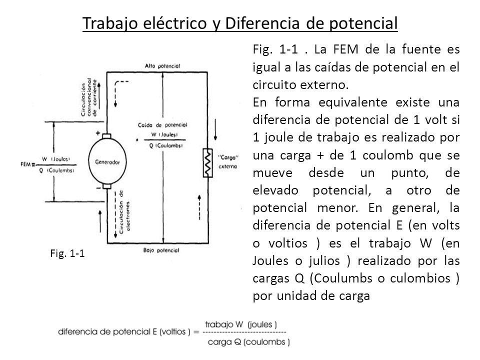 Trabajo eléctrico y Diferencia de potencial Fig. 1-1 Fig. 1-1. La FEM de la fuente es igual a las caídas de potencial en el circuito externo. En forma