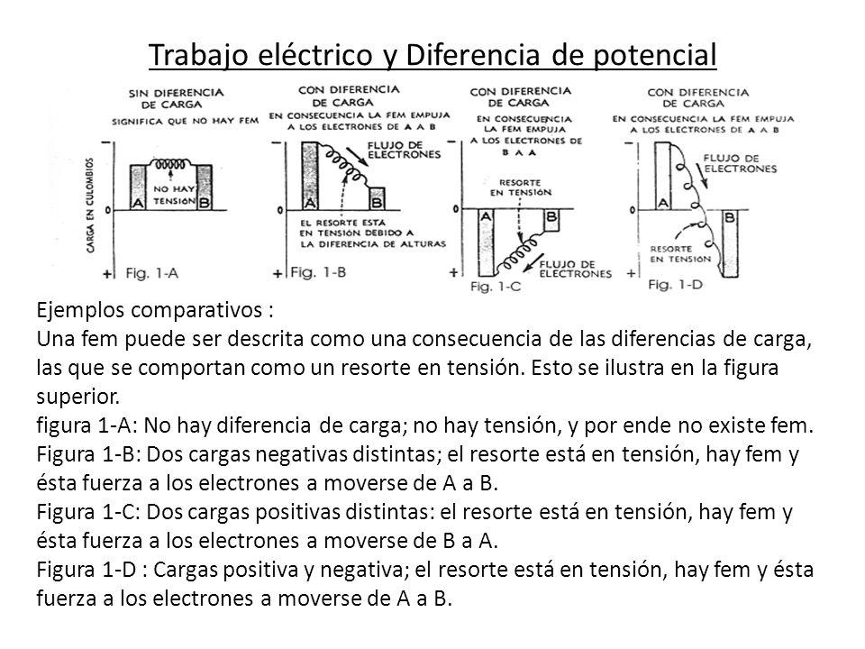 Trabajo eléctrico y Diferencia de potencial Ejemplos comparativos : Una fem puede ser descrita como una consecuencia de las diferencias de carga, las