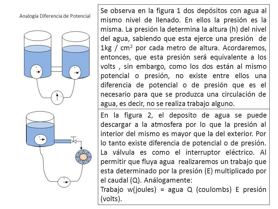 Analogía Diferencia de Potencial 0 1 1 0 1 0 Se observa en la figura 1 dos depósitos con agua al mismo nivel de llenado. En ellos la presión es la mis