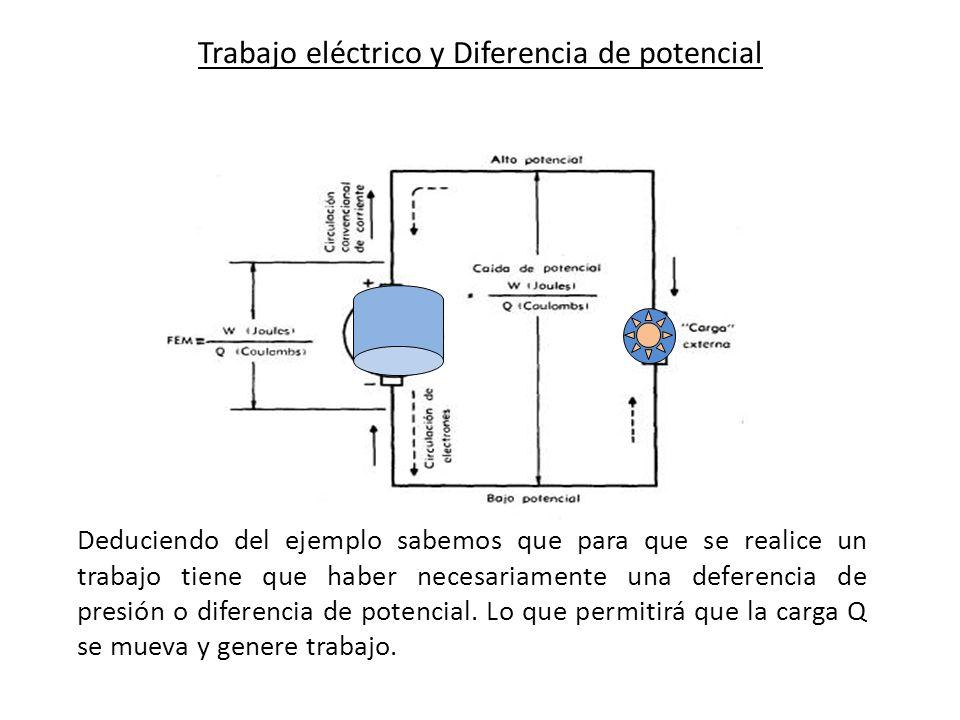 Trabajo eléctrico y Diferencia de potencial Deduciendo del ejemplo sabemos que para que se realice un trabajo tiene que haber necesariamente una defer