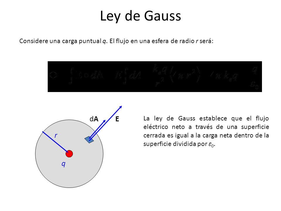 Ley de Gauss r EdAdA q Considere una carga puntual q. El flujo en una esfera de radio r será: La ley de Gauss establece que el flujo eléctrico neto a