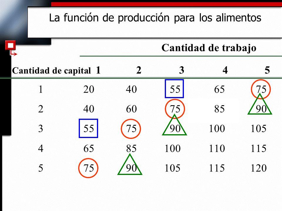 La función de producción para los alimentos 12040556575 24060758590 3557590100105 46585100110115 57590105115120 Cantidad de capital 1 2 3 4 5 Cantidad de trabajo
