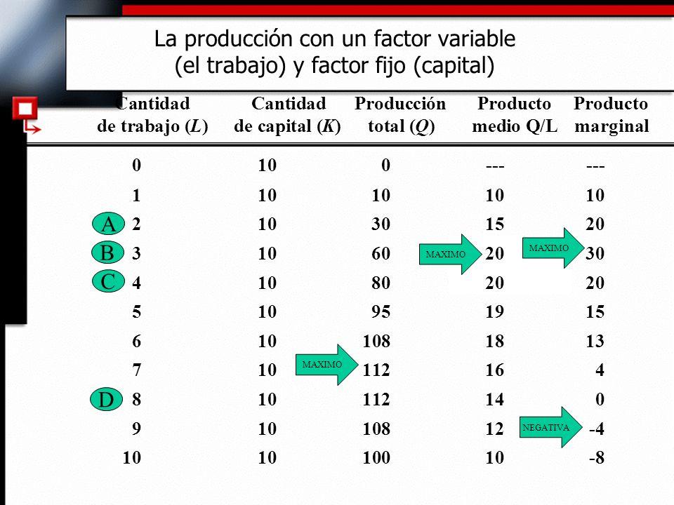 Cantidad Cantidad ProducciónProducto Producto de trabajo (L)de capital (K)total (Q)medio Q/Lmarginal La producción con un factor variable (el trabajo) y factor fijo (capital) 0100------ 110101010 210301520 310602030 410802020 510951915 6101081813 710112164 810112140 91010812-4 101010010-8 MAXIMO NEGATIVA A B C D