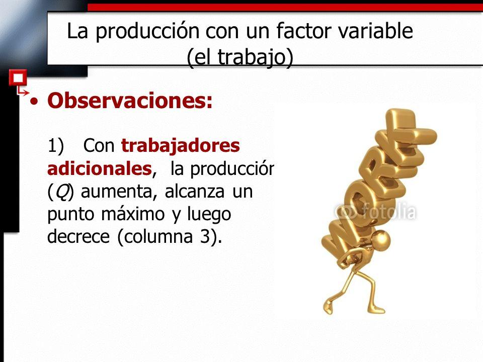 Observaciones: 2) El producto medio del trabajo (PMe L ), o nivel de producción por unidad de trabajo, aumenta inicialmente, pero luego disminuye (columna 4) L Q Cantidad de trabajo Producción PMe L La producción con un factor variable (el trabajo) Trabajo (L) y capital (K).