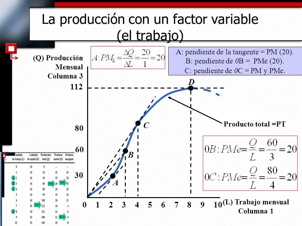 Producto medio COLUMNA 4 8 10 20 02345679101 30 C Producto marginal COLUMNA 5 Observaciones: A la izquierda de C: PM > PMe y PMe es creciente.