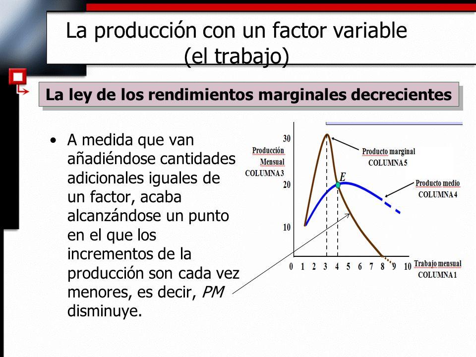 A medida que van añadiéndose cantidades adicionales iguales de un factor, acaba alcanzándose un punto en el que los incrementos de la producción son cada vez menores, es decir, PM disminuye.