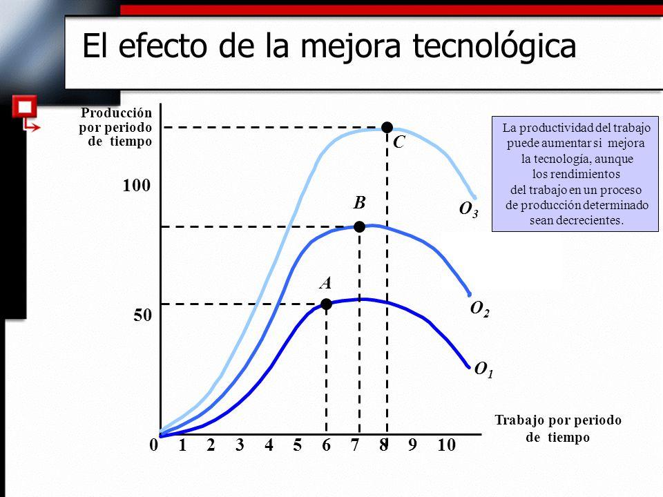 El efecto de la mejora tecnológica Trabajo por periodo de tiempo Producción por periodo de tiempo 50 100 023456789101 A O1O1 C O3O3 O2O2 B La productividad del trabajo puede aumentar si mejora la tecnología, aunque los rendimientos del trabajo en un proceso de producción determinado sean decrecientes.